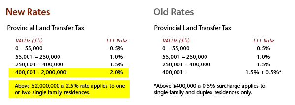 Provincial Land Transfer Tax