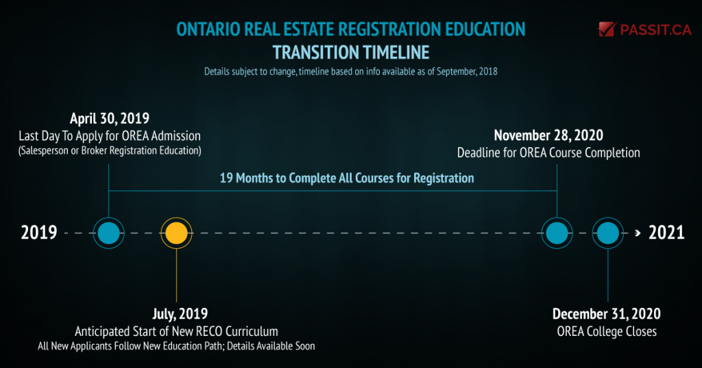 OREA Education Transition Timeline as of Sep 2018